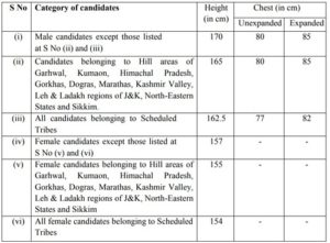 SSC SI Recruitment 2020 – Apply Online Form for 1564 Posts